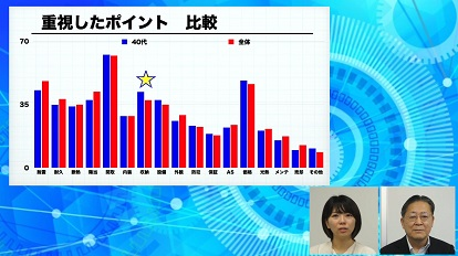 アンケート調査分析♯09 世代別 住宅購買行動の傾向と対策~40代